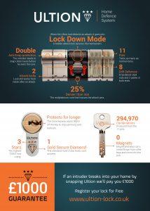 Secure Door Locks
